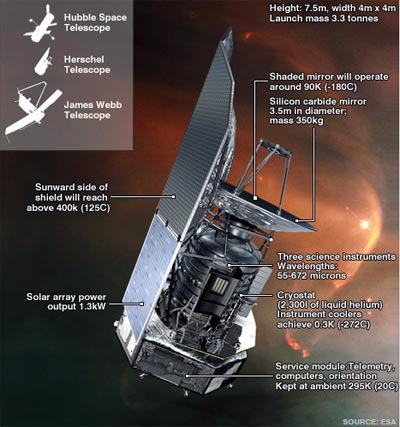das herschel-space-telescope